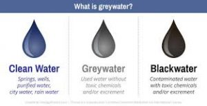 صادرات و واردات آب